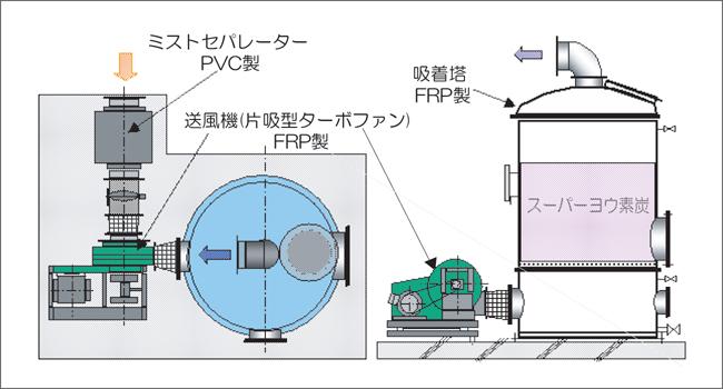 活性炭脱臭装置